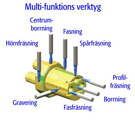 MF multi-funktionsfräs från CPT