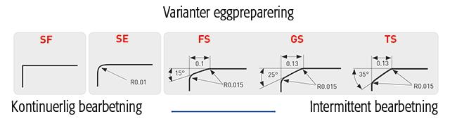 Varianter av eggpreparering